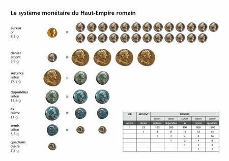 Что можно было купить за 1 римский денарий?